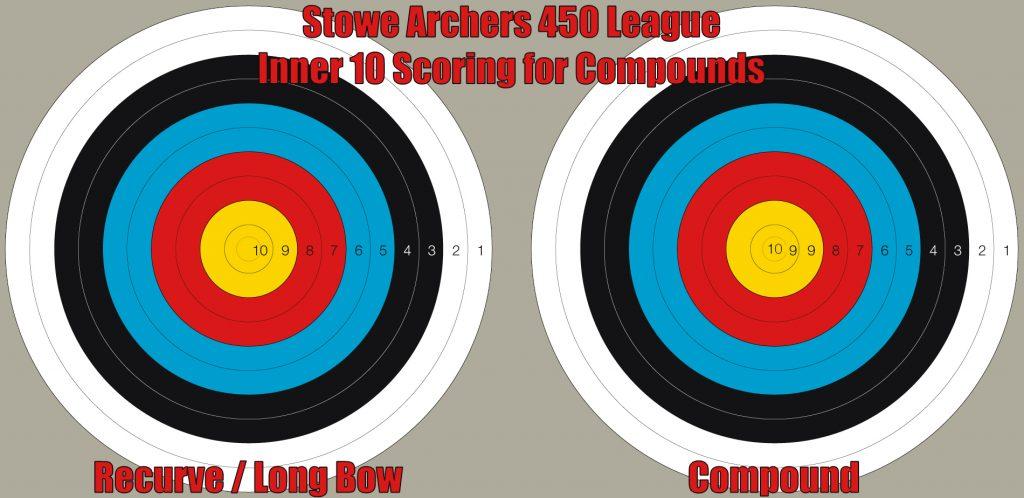 Stowe Archers Indoor 450 League Scoring